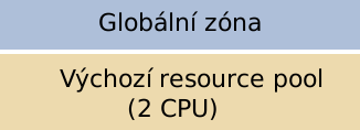 solaris zony pool1