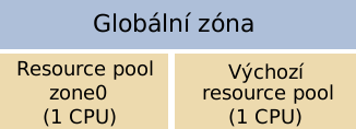 solaris zony pool2
