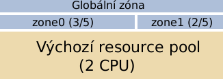 solaris zony pool4