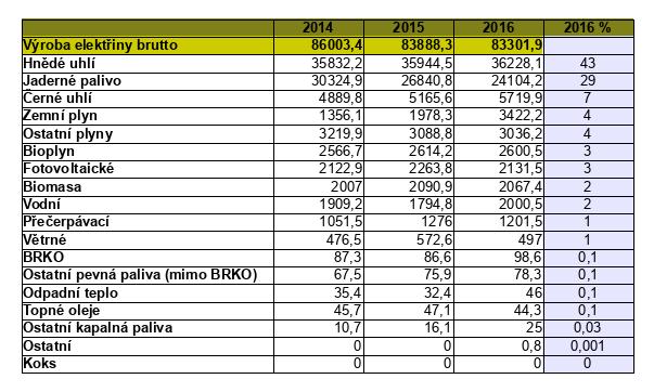 podíl paliv a technologií při výrobě elektřiny v čr d47592ca34