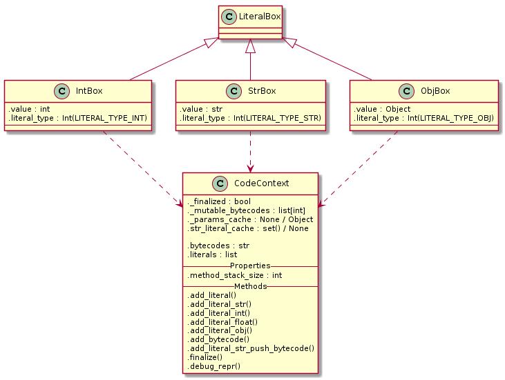 Jak se píše programovací jazyk 5: Bajtkód a literály