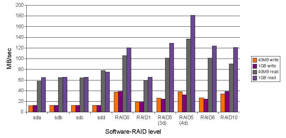 Srovnání rychlostí SW raid (graf)